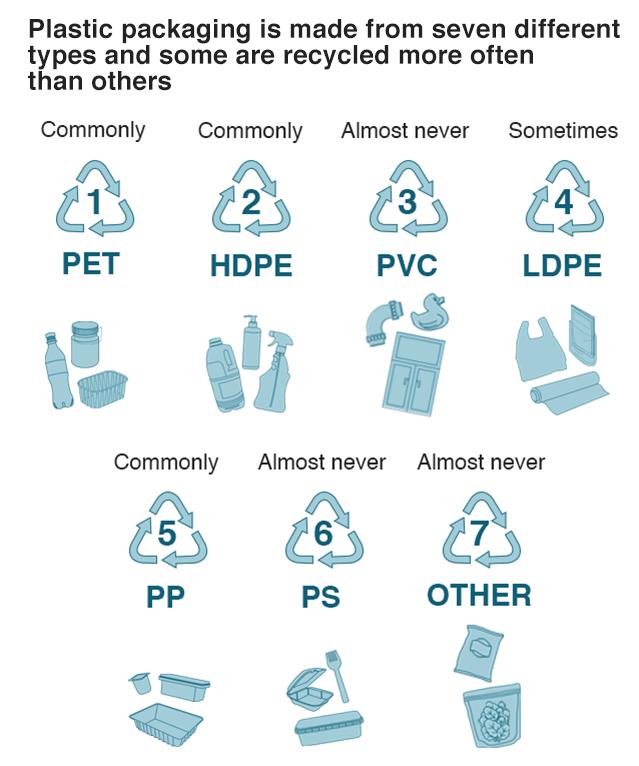 Recycling Plastic #knowledgeispower - Cohort Hostel % %